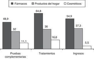 Distribución de las actuaciones realizadas en los Servicios de Urgencia Pediátricos en los principales grupos de tóxicos implicados en las intoxicaciones en niños < 7 años (en porcentajes).
