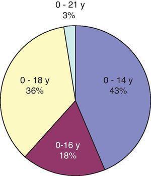¿Hasta qué edad ve su unidad a pacientes de nuevo diagnóstico oncológico?
