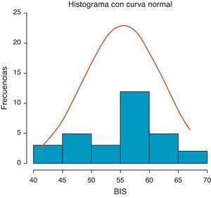 Distribución de los valores BISi (BIS al inicio de la EDA).