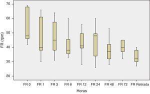 Evolución temporal de la FR a lo largo de las horas (FR 0 es la FR previa al inicio del tratamiento con alto flujo).