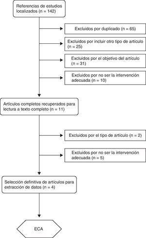 Diagrama flujo de los estudios seleccionados.