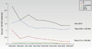 Evolución de los casos de meningitis B y C durante 8 años en España. Adaptada de Cano et al.42.