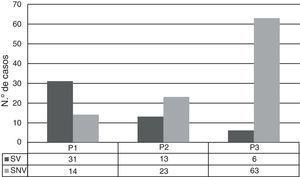 Evolución del número de aislamientos de SV y SNV en los periodos de estudio.