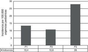 Evolución temporal de la incidencia de los SNV.