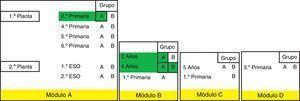 Representación de la distribución de los grupos según los módulos. Se han identificado con sombreado los grupos en los que se han encontrado alumnos con escarlatina.