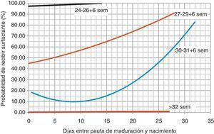 Remisión múltiple. Curvas de inferencia que relacionan el tiempo transcurrido entre la administración de corticoides-parto y la probabilidad de necesitar surfactante.