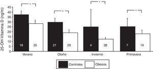 Niveles de vitamina D por estaciones del año en grupo de obesos y grupo control. *p<0,001.