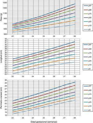 Curvas de desarrollo de peso, longitud y perímetro craneal en varones.