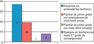 Antecedentes familiares asociados a las CFC.
