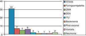 Diagnósticos asociados a las CFC.
