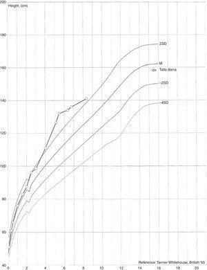 Evolución estatural con cruce en el percentil de la talla.