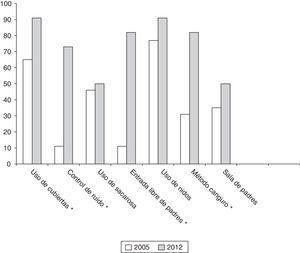 Gráfico comparativo de los datos obtenidos en 2005/2012 de las unidades que atienden a más de 50 niños con un peso al nacimiento menor de 1.500g al año. * Existe diferencia estadísticamente significativa.