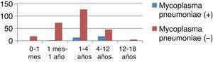 Etiología por grupos de edad: Mycoplasma (+) y Mycoplasma (−).
