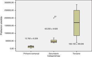 Población pediátrica de referencia por tipo de hospital.