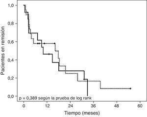 Curva de supervivencia de Kaplan-Meier (prueba de Log Rank) de la duración de la remisión sin recaídas. Línea de puntos: pacientes tratados con azatioprina; línea continua: pacientes que no recibieron tratamiento inmunomodulador.