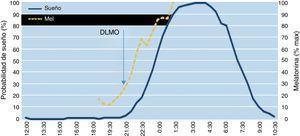 Relación entre melatonina endógena, inicio de la secreción nocturna de melatonina y sueño libre. El inicio de la secreción nocturna de melatonina precede aproximadamente 2h al sueño. DMLO: dim light melatonin onset («inicio de la secreción nocturna de melatonina»). Fuente: Bonmati-Carrion MA, Middleton B, Revell V, Skene DJ, Rol MA, Madrid JA. Circadian phase assessment by ambulatory monitoring in humans: Correlation with dim light melatonin onset. Chronobiol Int. 2014&#59;31:37-51.