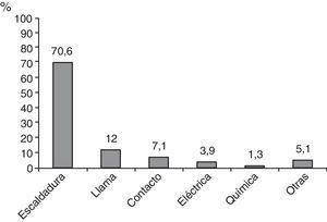 Mecanismo etiológico de las quemaduras en pacientes ingresados durante los años 2006-2012.