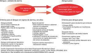 Clasificación de casos de dengue sugerida y niveles de gravedad. Fuente: Organización Panamericana de la Salud Organización Mundial de la Salud17.