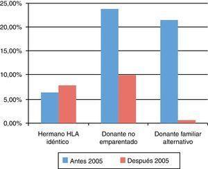 Mortalidad a los 100 días postrasplante según el tipo de donante.