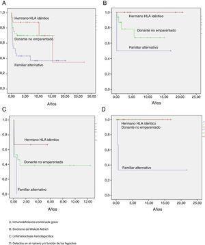 Supervivencia libre de enfermedad (método Kaplan-Meier) según el tipo de inmunodeficiencia primaria y el tipo de donante.