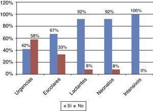 Encuesta SEPHO. Empleo de oxigenoterapia de alto flujo en 2014. Respuestas de 12 hospitales (7 terciarios, 4 secundarios [2 con UCIP] y uno comarcal).