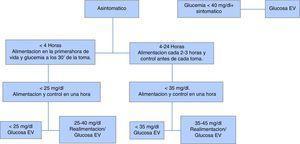 Protocolo de actuación en hipoglucemia.