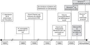 Hitos históricos en el desarrollo de vacunas frente a enfermedad meningocócica invasiva.