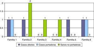 Diagnóstico genético prenatal en gestaciones posteriores.