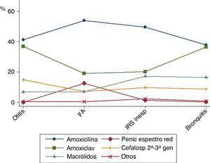 Patrón de prescripción antibiótica en los episodios tratados. El eje de ordenadas representa la proporción de episodios, dentro de cada tipo de diagnóstico, que recibieron una prescripción de los diferentes antibióticos estudiados. FA=faringoamigdalitis aguda&#59; IRS inesp=infección respiratoria superior inespecífica.