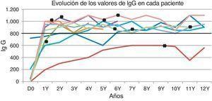 Valores de IgG durante el seguimiento. Cada línea representa a un paciente. Los valores por encima de la línea negra horizontal se consideraron normales. Las X en negrita representan el momento en el que se cambió la IVIG por la SCIG.