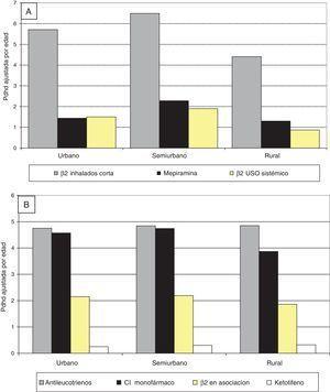 Intensidad de prescripción de los principales antiasmáticos por tipo de zona de salud, Castilla y León (2005-2010). A) Principales broncodilatadores. B) Principales antiasmáticos de la terapia de mantenimiento. β2 en asociación: β2 asociados a corticoides inhalados&#59; CI: corticoides inhalados.