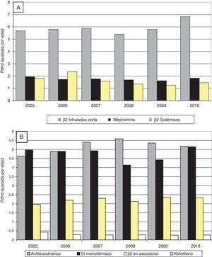 Intensidad de prescripción de los principales antiasmáticos por año, Castilla y León (2005-2010). A) Principales broncodilatadores. B) Principales antiasmáticos de la terapia de mantenimiento. β2 en asociación: β2 asociados a corticoides inhalados&#59; CI: corticoides inhalados.