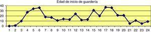 Número de niños que comienzan la guardería desde 1 mes a los 24 meses, mostrados mes a mes