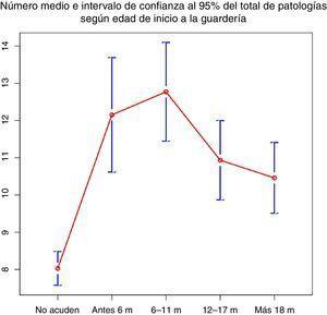 Número medio de episodios e intervalo de confianza (95%) del total de enfermedades según la edad de inicio de la guardería