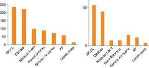 A la izquierda, distribución de los criterios clínicos de los 239 pacientes. A la derecha, distribución de los criterios clínicos en niños ≤ a 6 años. AF: antecedentes familiares; MCCL: manchas café con leche.