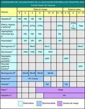 Calendario de vacunaciones de la Asociación Española de Pediatría 2015. Recomendaciones del Comité Asesor de Vacunas.