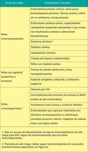 Situaciones de riesgo de enfermedad neumocócica grave o frecuente en la infancia y adolescencia.