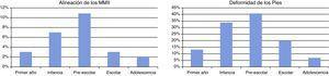 La progresión normal del desarrollo de la alineación de los miembros inferiores (existe un genu valgo fisiológico entre los 2 y los 8 años de edad con un valgo máximo a los 3-4 años de edad) se correlaciona con un elevado número de consultas para valorar la alineación de los miembros inferiores en la primera infancia y la edad preescolar (gráfica de la izquierda). La evolución normal de la huella plantar12, con un pie plano presente en el 44% de los niños entre los 3 y los 6 años de edad13, se correlaciona con una elevada preocupación por la estática de los pies en la primera infancia y la edad pre-escolar (gráfica de la derecha).