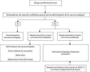 Protocolo de vacunación antigripal en niños alérgicos a proteínas de huevo.