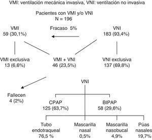 Evolución de los pacientes. VMI: ventilación mecánica invasiva; VNI: ventilación no invasiva.