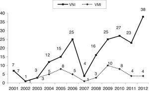 Número de pacientes por año.