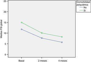 Evolución de la puntuación global de la escala FSI en función de la presencia de comorbilidad psiquiátrica en el niño o adolescente de referencia.
