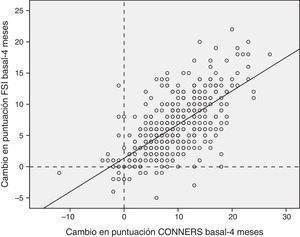 Concordancia entre las diferencias basal-visita 3 en la escala de Conners y el cuestionario FSI. Concordancia 0,784 (IC del 95%, 0,737-0,822), p<0,0001. Los valores positivos indican mejoría del estrés familiar (puntuación FSI) o de los síntomas TDAH medidos con la escala Conners abreviada.
