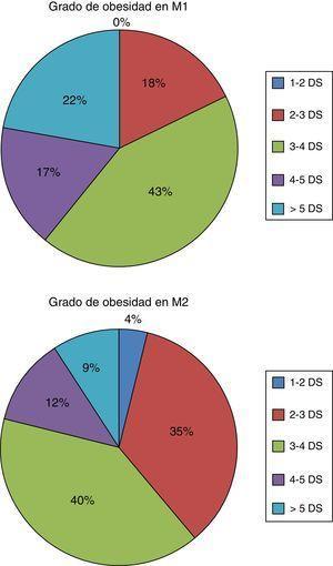 Grado de obesidad de la muestra de acuerdo con el Z-score del IMC en la medición inicial (M1) y en la medición a los 6 meses de seguimiento (M2), según las gráficas de estudio transversal 2010. Tomado de Carrascosa et al.12.