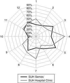 Estudio comparativo de respuestas positivas con 71 hospitales españoles analizados por la Sociedad Española de Medicina de Urgencias y Emergencias (SEMES). 1: frecuencia de eventos notificados; 2: percepción de seguridad; 3: expectativas-acciones de los responsables del servicio o unidad; 4: aprendizaje organizacional-mejora continua; 5: trabajo en equipo en la unidad; 6: facilidad-franqueza en la comunicación; 7: feed-back y comunicación sobre errores; 8: respuesta no punitiva a los errores; 9: dotación de recursos humanos; 10: apoyo de la Gerencia-Dirección en seguridad del paciente; 11: trabajo en equipo entre unidades; 12: problemas en cambios de turno y transiciones asistenciales.