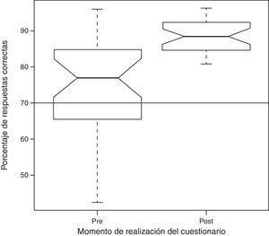 Puntuaciones previas y posteriores a un curso de lactancia. Diagrama de caja y bigotes. Para cada grupo una caja representa el rango intercuartílico (RIQ), la línea central la mediana y las muescas el intervalo de confianza al 95% de la mediana. Los bigotes superior e inferior alcanzan respectivamente el valor máximo y mínimo. La línea horizontal gruesa se sitúa en el 70% propuesto como suficiente.
