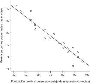 Incrementos de puntuación según la nota previa de cada individuo.