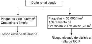 Algoritmo práctico para determinar riesgo de mortalidad o de necesidad de diálisis en niños críticamente enfermos con DRA.