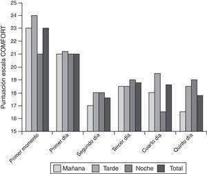 Evolución global de la puntuación en la escala COMFORT durante los días en que los lactantes estuvieron con el dispositivo helmet.