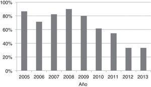 Porcentaje de niños con derrame pleural complicado tratados con un tubo torácico en nuestro hospital por año.